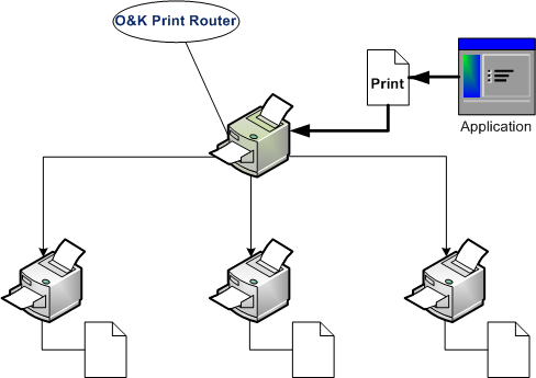 Distribute printing load automatically